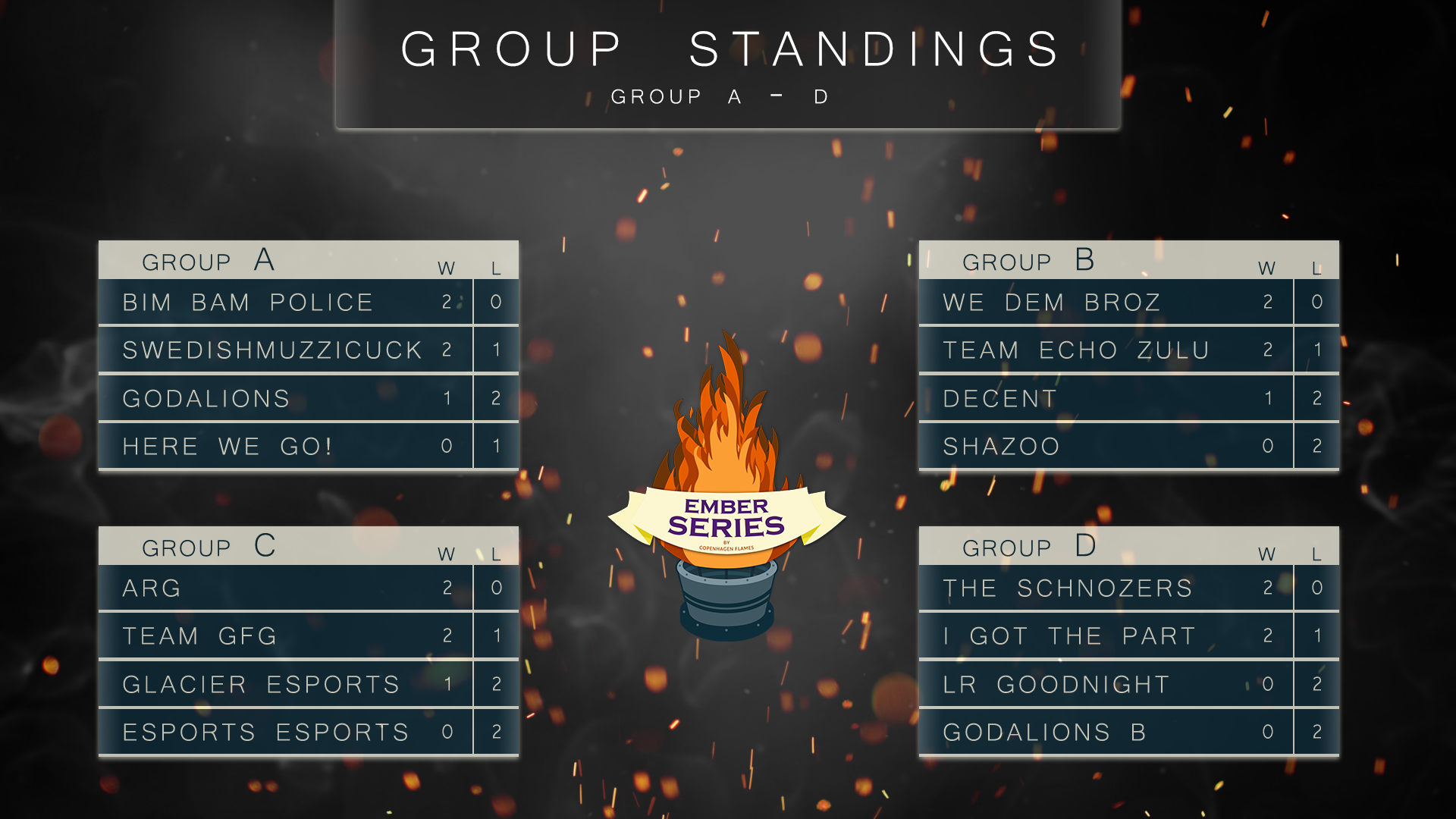 Group standings A-D